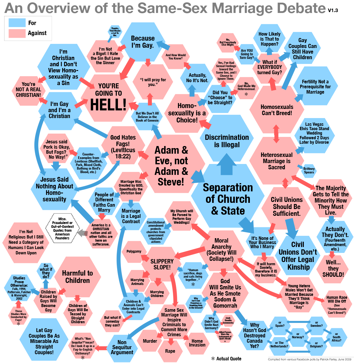 the same sex marriage debate a graphic overview